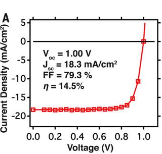 钙钛矿太阳能电池中微观结构对载流子寿命的影响